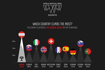Who climbs the most? Suunto World Vertical Week 2018 big data is here